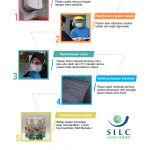 Pelayanan sesuai Protokol Covid 19 di SILC LASIK CENTER-1