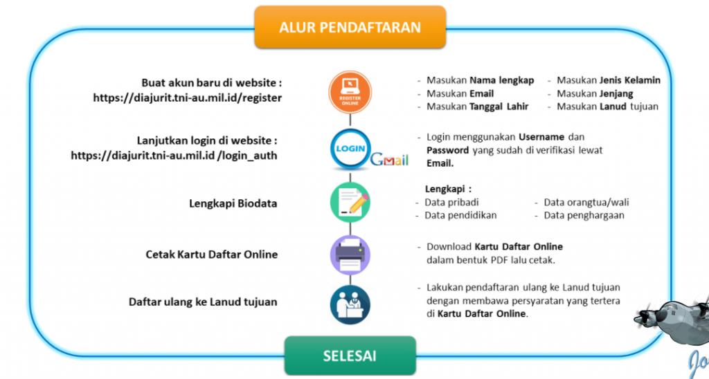 Penerimaan Bintara PK TNI AU Gelombang I Tahun 2021