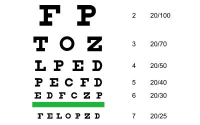 Tajam Penglihatan : Apakah 20/20 atau 6/6 itu Penglihatan Sempurna?